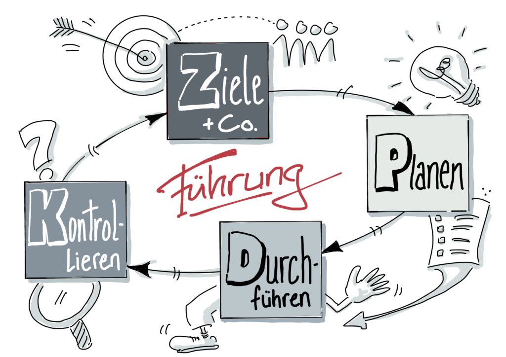 Der Führungskreislauf: Setzen Sie Ziele mit Ihren Mitarbeiter/innen? Illustration: Steffen Powoden